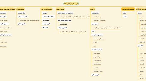 Mind Map: کاربردهای گوناگون طلا