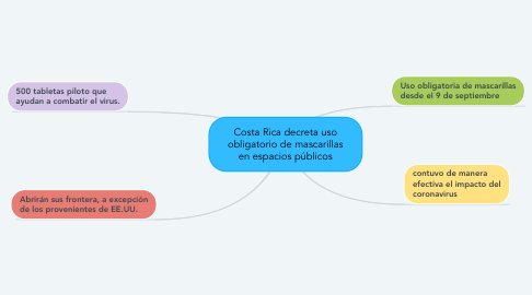 Mind Map: Costa Rica decreta uso obligatorio de mascarillas en espacios públicos