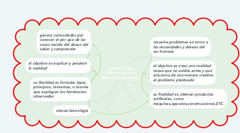Mind Map: características y diferencias de la ciencia y la tecnología