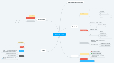 Mind Map: Minería de Datos