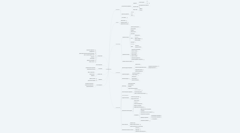 Mind Map: Teamlead Roadmap