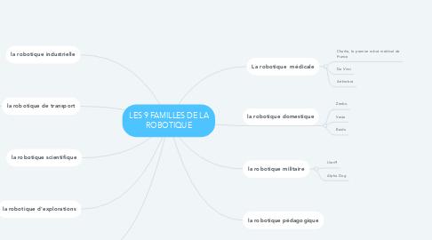 Mind Map: LES 9 FAMILLES DE LA ROBOTIQUE