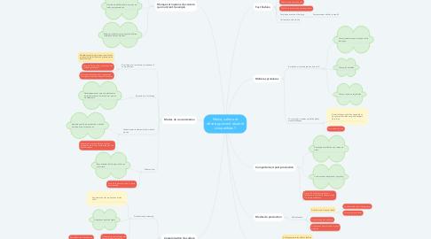 Mind Map: Mode, culture et développement durable compatibles ?