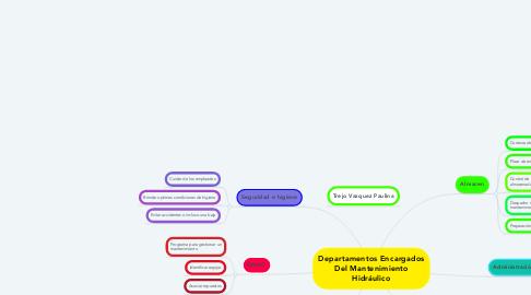 Mind Map: Departamentos Encargados Del Mantenimiento Hidráulico