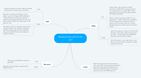 Mind Map: Reading Quiz p74 to the end