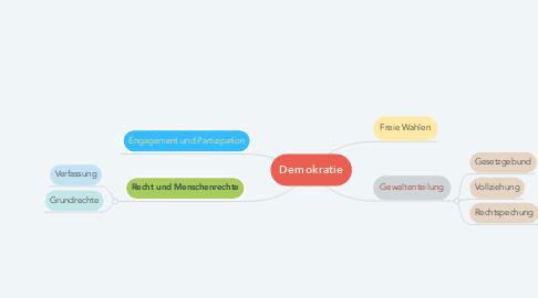 Mind Map: Demokratie