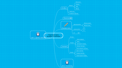 "Mind Map: Структура курсу ""Алгебра та геометрія"""