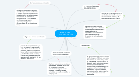 Mind Map: EDUCACIÓN Y CONCIENTIZACIÓN.