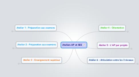 Mind Map: Ateliers AP et SES