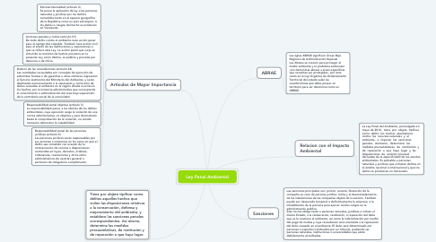 Mind Map: Ley Penal Ambiental