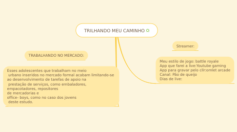 Mind Map: TRILHANDO MEU CAMINHO