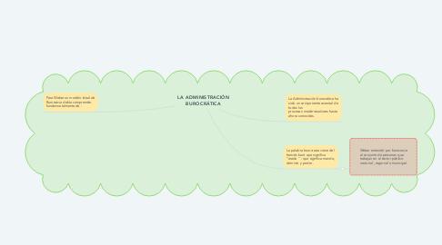 Mind Map: LA ADMINISTRACIÓN BUROCRÁTICA