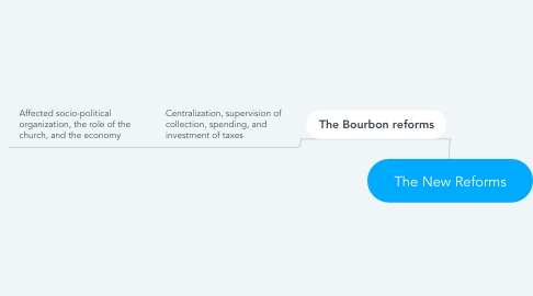 Mind Map: The New Reforms