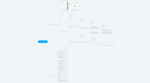 Mind Map: The Path of Honor