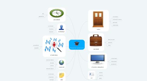 Mind Map: Educación -currículo (1)
