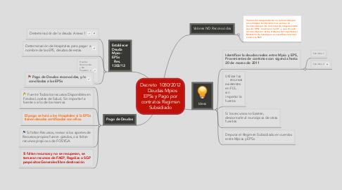 Mind Map: Decreto  1080/2012   Deudas MpiosEPSs y Pago porcontratos RegimenSubsidiado