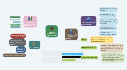 Mind Map: NUEVOS AMBIENTES DE APRENDIZAJE