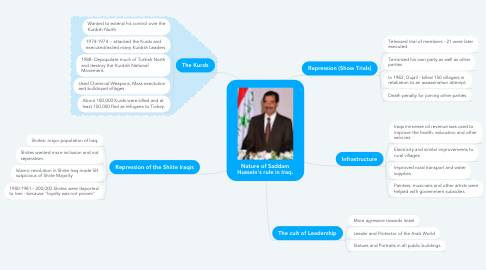 Mind Map: Nature of Saddam Hussein's rule in Iraq.