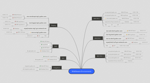 Mind Map: Middleware Environments