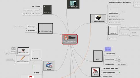 Mind Map: Школа Форсированного Саморазвития