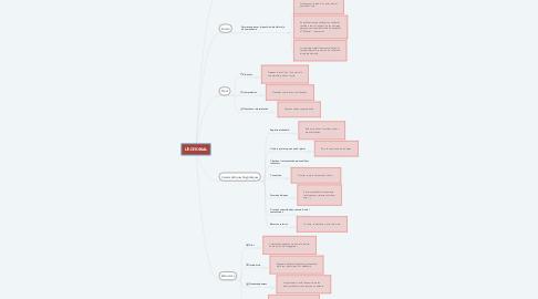 Mind Map: L'EDITORIAL