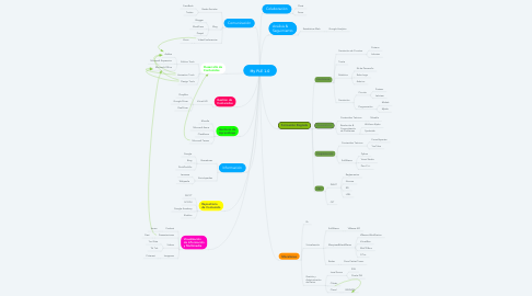 Mind Map: My PLE 1.0