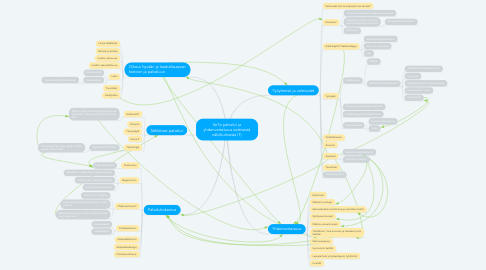 Mind Map: SoTe palvelut ja yhdenvertaisuus eettisestä näkökulmasta (1)