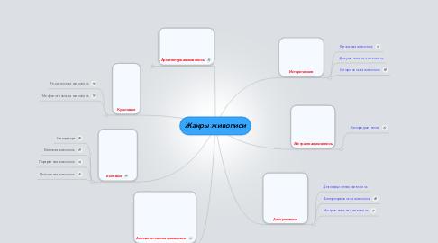 Mind Map: Жанры живописи