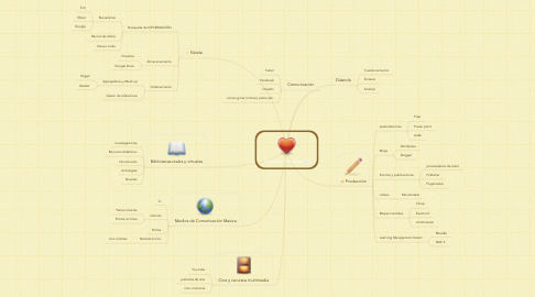 Mind Map: Entorno Personal