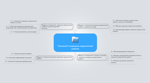 Mind Map: Технології соціально-педагогічної роботи