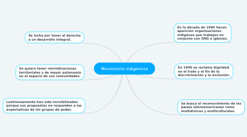 Mind Map: Movimiento indigenista