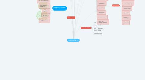 Mind Map: ГОСДЕПАРТАМЕНТ