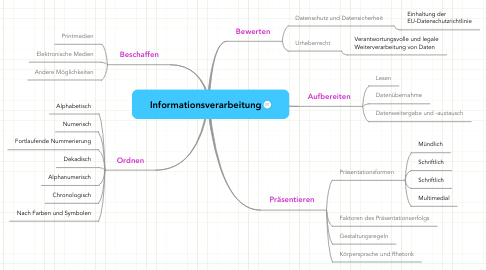 Mind Map: Informationsverarbeitung