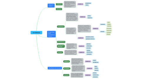 Mind Map: LAS CIENCIAS