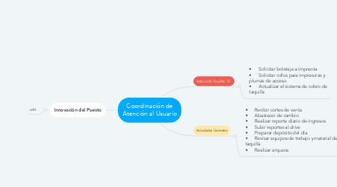Mind Map: Coordinación de Atención al Usuario