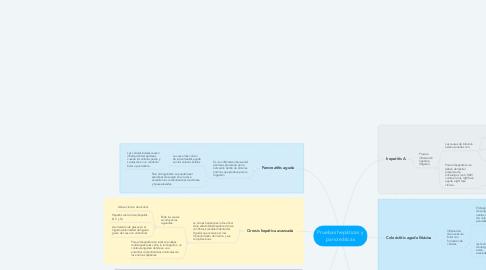 Mind Map: Pruebas hepáticas y pancreáticas