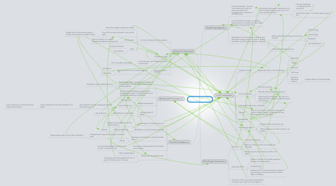 Mind Map: Oil Manufacturing