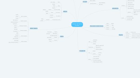 Mind Map: Gestión del Talento Humano