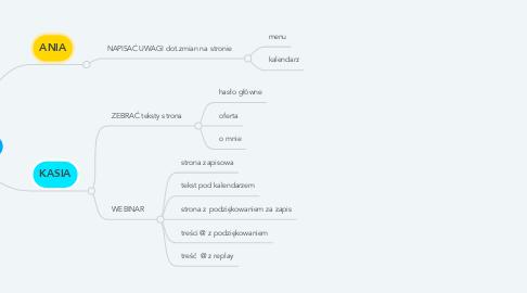 Mind Map: STRONA WWW