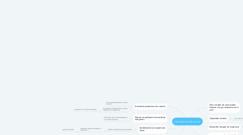 Mind Map: Identidad landívariana