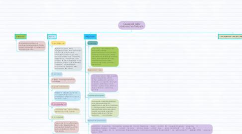 Mind Map: Anatomía y fisiología del Aparato Visual.