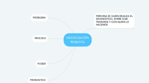 Mind Map: NEGOCIACIÓN ROBUSTA
