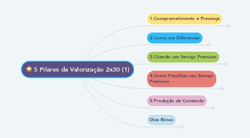 Mind Map: 5 Pilares da Valorização 2x30 (1)