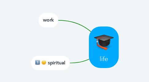 Mind Map: life