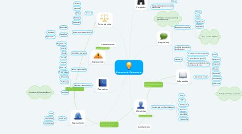 Mind Map: Elementos del Pensamiento