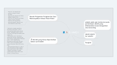 Mind Map: ESTAFET