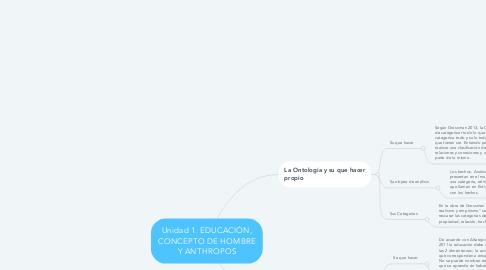 Mind Map: Unidad 1. EDUCACIÓN, CONCEPTO DE HOMBRE Y ANTHROPOS