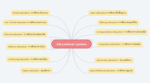 Mind Map: Educational system