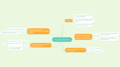 Mind Map: Gastro-intestinal Tract
