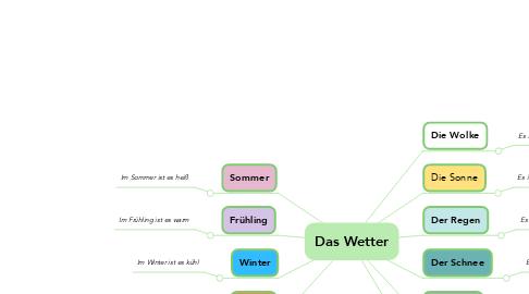 Mind Map: Das Wetter